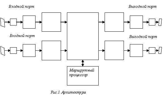 Архитекура маршрутизатора